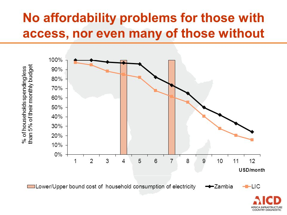 No affordability problems for those with access, nor even many of those without