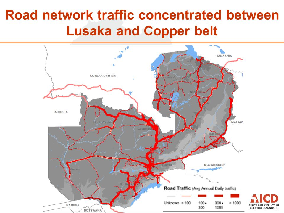 Road network traffic concentrated between Lusaka and Copper belt