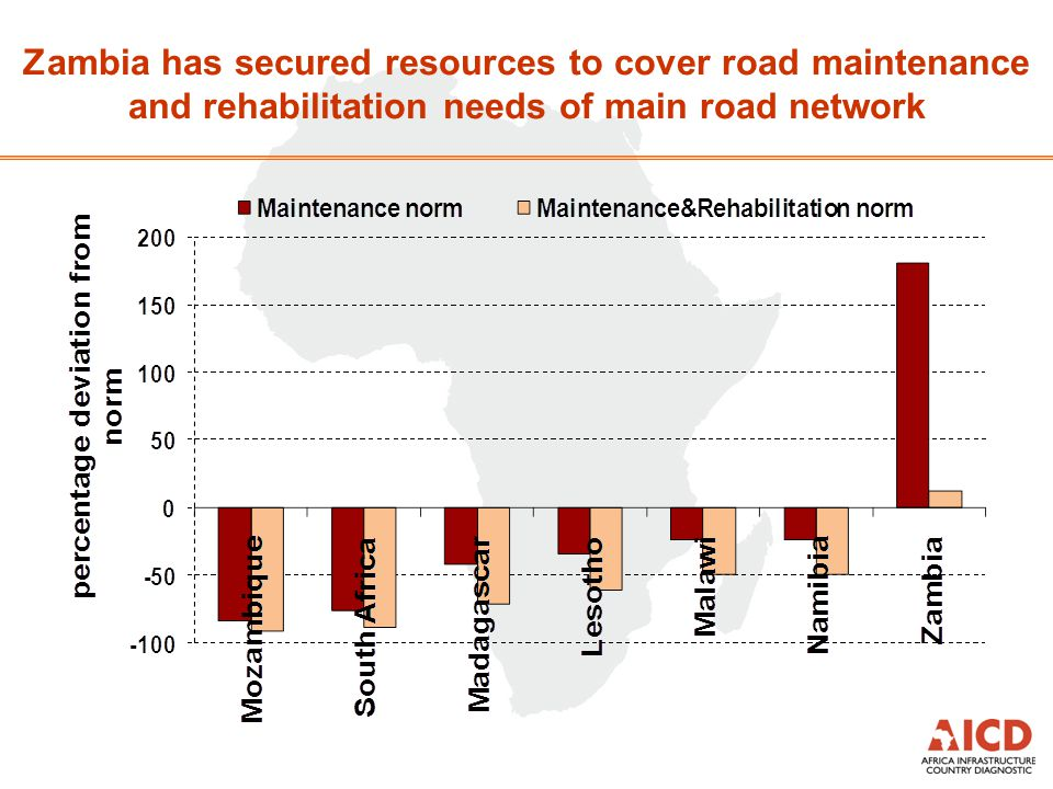 Zambia has secured resources to cover road maintenance and rehabilitation needs of main road network