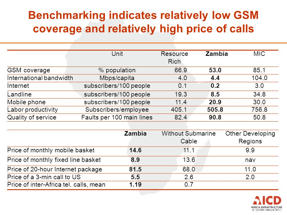 Benchmarking indicates relatively low GSM coverage and relatively high price of calls Source: Preliminary results AICD 2008 UnitResource Rich ZambiaMI