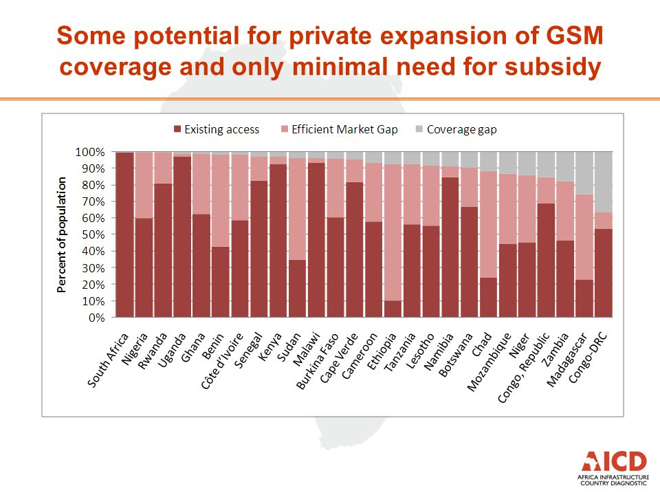 Some potential for private expansion of GSM coverage and only minimal need for subsidy