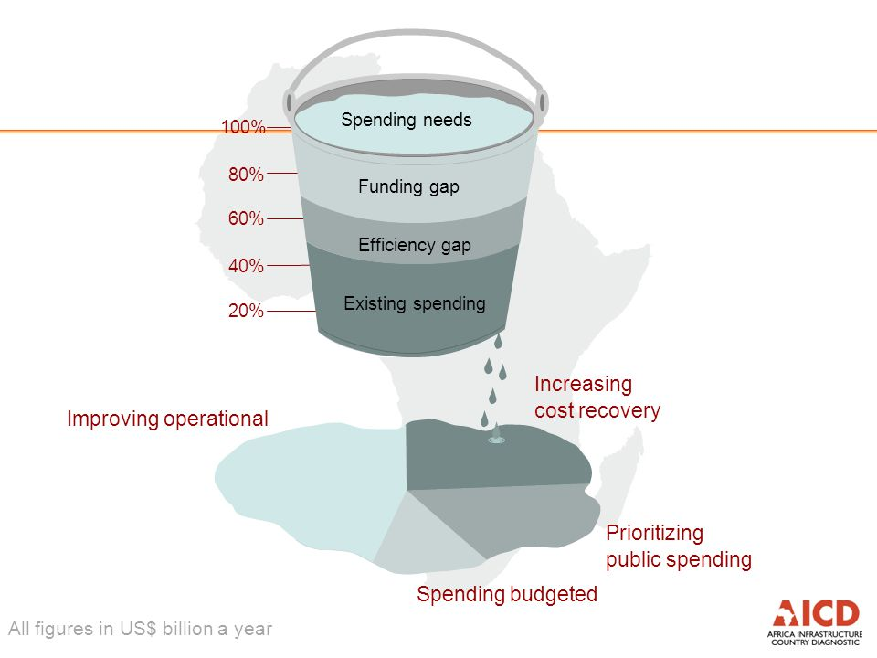 100% 80% 60% 40% 20% Efficiency gap Increasing cost recovery Improving operational efficiency $7.5 Spending budgeted resources $1.9 Prioritizing public spending $3.3 Existing spending 0% Spending needs All figures in US$ billion a year Funding gap