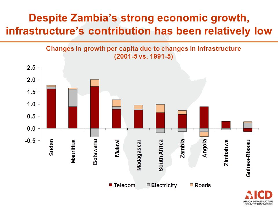 Despite Zambias strong economic growth, infrastructures contribution has been relatively low Changes in growth per capita due to changes in infrastruc