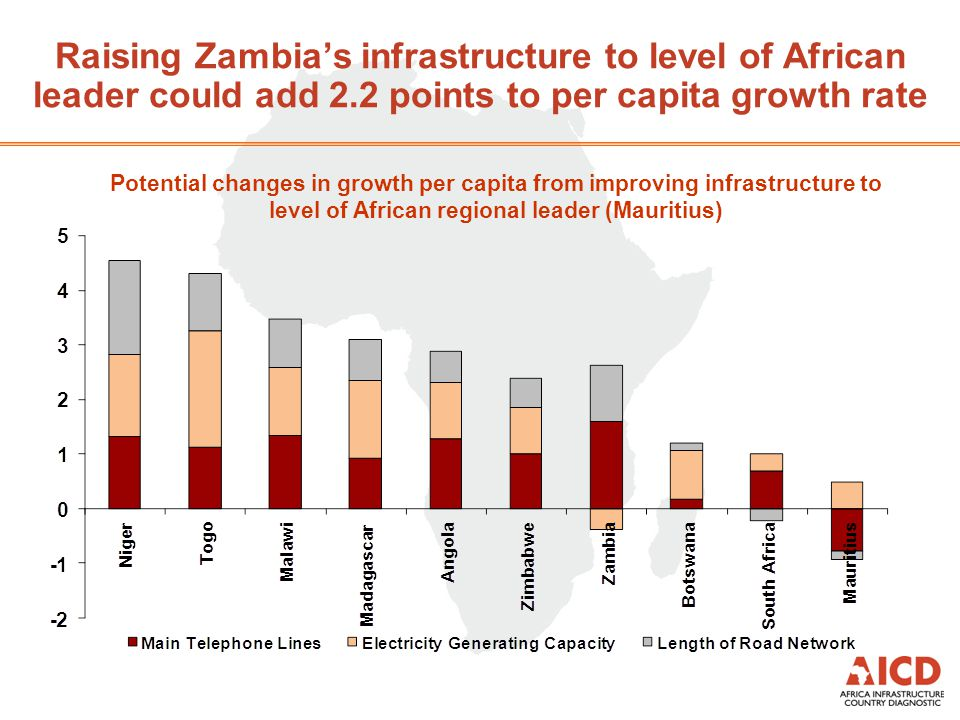 Key Message #1 Infrastructure has the potential to contribute more to Zambias infrastructure than it has in the past