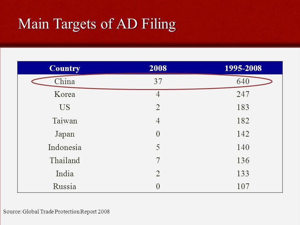 Main Targets of AD Filing Source: Global Trade Protection Report 2008 Country20081995-2008 China37640 Korea4247 US2183 Taiwan4182 Japan0142 Indonesia5140 Thailand7136 India2133 Russia0107
