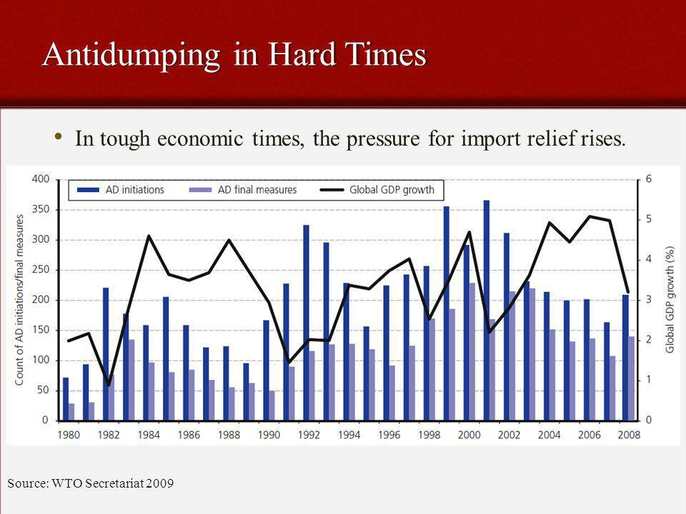 Antidumping in Hard Times Source: WTO Secretariat 2009 In tough economic times, the pressure for import relief rises.
