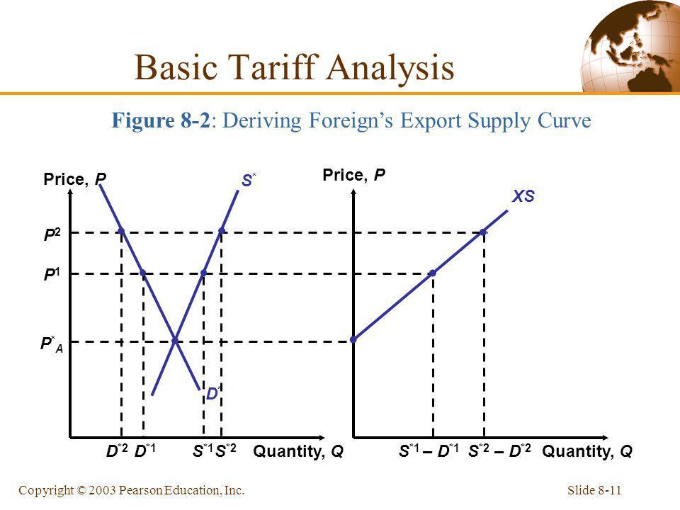 Slide 8-11Copyright © 2003 Pearson Education, Inc. P2P2 P*AP*A D*D* S*S* P1P1 XS Price, P Quantity, Q S *2 – D *2 S *2 D *2 Figure 8-2: Deriving Forei