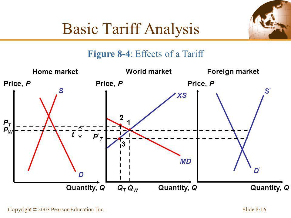 Slide 8-16Copyright © 2003 Pearson Education, Inc. XS PTPT MD D*D* S*S* D S PWPW 2 QTQT 1 QWQW Basic Tariff Analysis Figure 8-4: Effects of a Tariff P