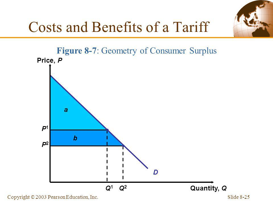 Slide 8-25Copyright © 2003 Pearson Education, Inc. Figure 8-7: Geometry of Consumer Surplus Costs and Benefits of a Tariff a b P1P1 P2P2 D Price, P Qu