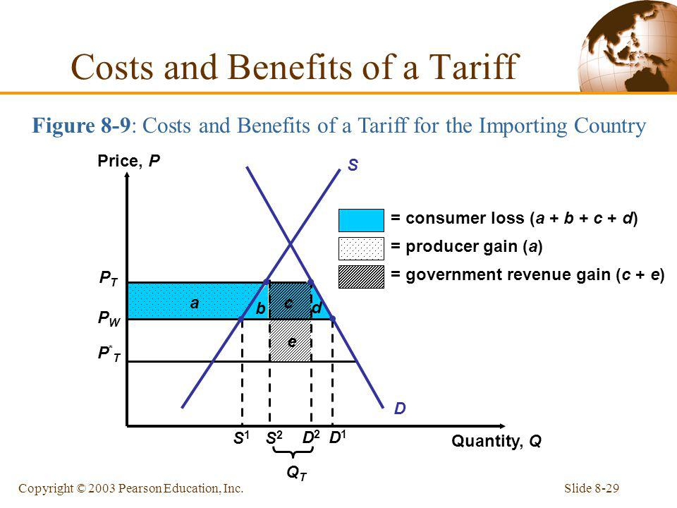 Slide 8-29Copyright © 2003 Pearson Education, Inc. Figure 8-9: Costs and Benefits of a Tariff for the Importing Country Costs and Benefits of a Tariff