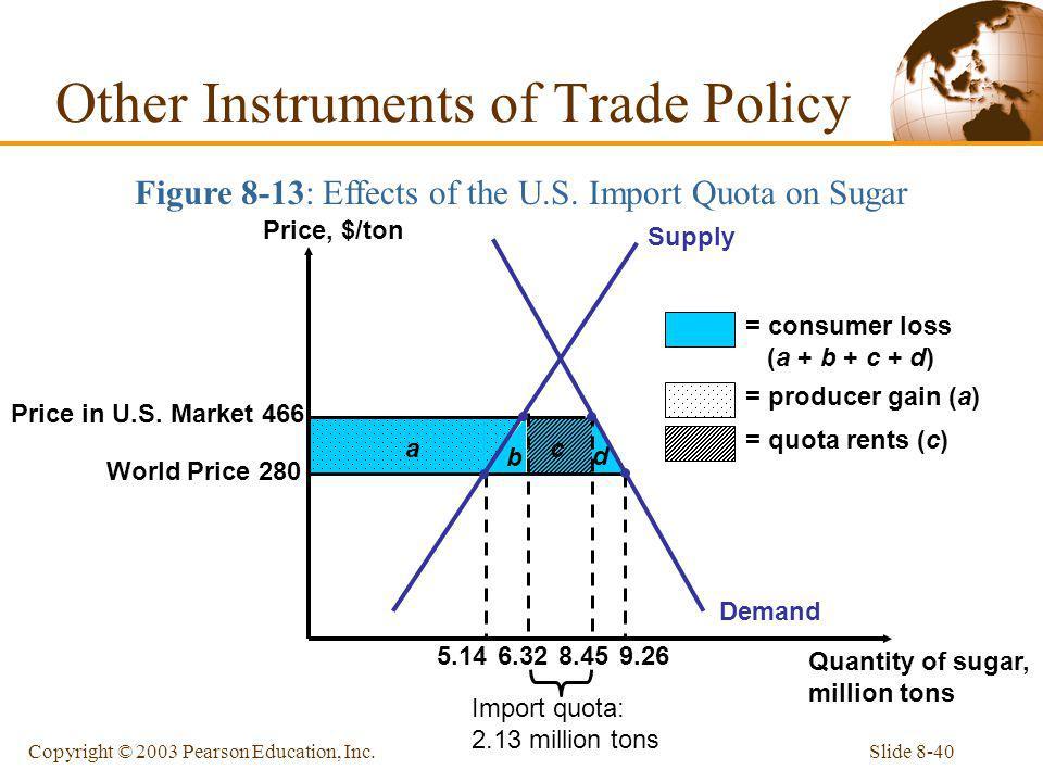 Slide 8-40Copyright © 2003 Pearson Education, Inc. Price in U.S. Market 466 World Price 280 b c d Demand a 8.45 6.32 Supply 5.14 9.26 Price, $/ton Qua