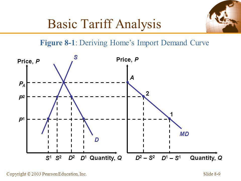 Slide 8-9Copyright © 2003 Pearson Education, Inc. Quantity, Q Price, P Quantity, Q MD D S A PAPA P2P2 P1P1 S2S2 D2D2 D 2 – S 2 2 S1S1 D1D1 D 1 – S 1 1