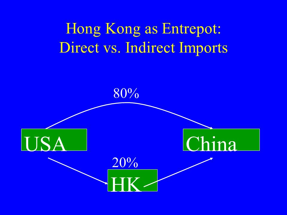 Hong Kong as Entrepot: Direct vs. Indirect Imports USA HK China 80% 20%