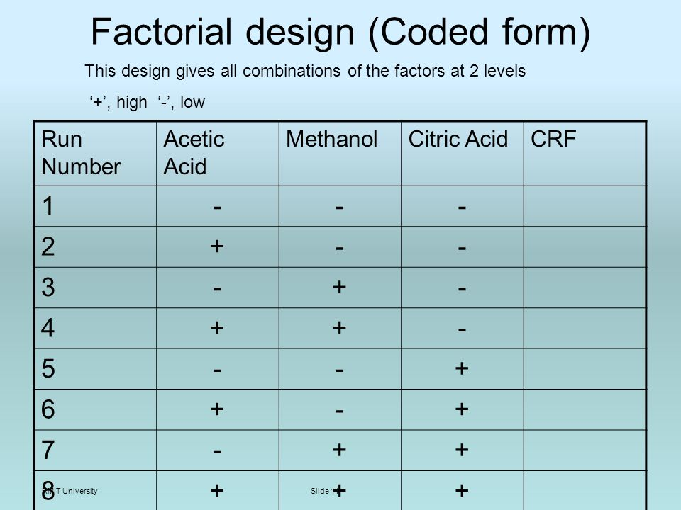 RMIT UniversitySlide 11 Factorial design (Coded form) Run Number Acetic Acid MethanolCitric AcidCRF 1--- 2+-- 3-+- 4++- 5--+ 6+-+ 7-++ 8+++ This design gives all combinations of the factors at 2 levels +, high -, low