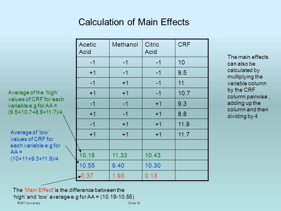 RMIT UniversitySlide 15 Acetic Acid MethanolCitric Acid CRF Average of the high values of CRF for each variable e.g for AA = ( )/4 Average of low values of CRF for each variable e.g for AA = ( )/4 The Main Effect is the difference between the high and low average e.g for AA = ( ) Calculation of Main Effects The main effects can also be calculated by multiplying the variable column by the CRF column pairwise, adding up the column and then dividing by 4