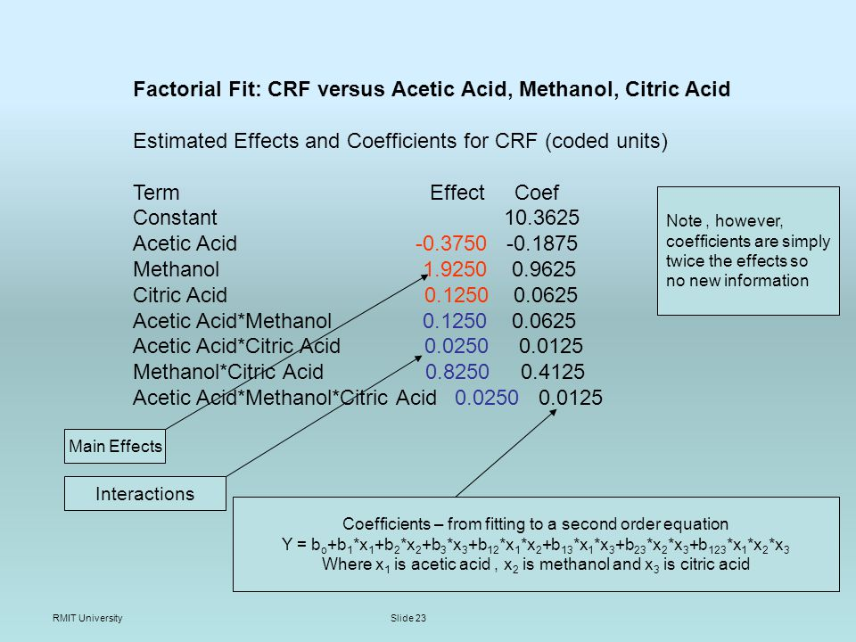 RMIT UniversitySlide 23 Factorial Fit: CRF versus Acetic Acid, Methanol, Citric Acid Estimated Effects and Coefficients for CRF (coded units) Term Effect Coef Constant 10.3625 Acetic Acid -0.3750 -0.1875 Methanol 1.9250 0.9625 Citric Acid 0.1250 0.0625 Acetic Acid*Methanol 0.1250 0.0625 Acetic Acid*Citric Acid 0.0250 0.0125 Methanol*Citric Acid 0.8250 0.4125 Acetic Acid*Methanol*Citric Acid 0.0250 0.0125 Main Effects Interactions Coefficients – from fitting to a second order equation Y = b o +b 1 *x 1 +b 2 *x 2 +b 3 *x 3 +b 12 *x 1 *x 2 +b 13 *x 1 *x 3 +b 23 *x 2 *x 3 +b 123 *x 1 *x 2 *x 3 Where x 1 is acetic acid, x 2 is methanol and x 3 is citric acid Note, however, coefficients are simply twice the effects so no new information