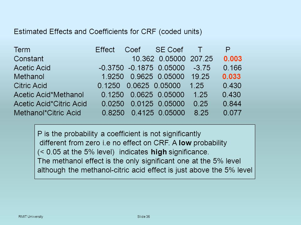RMIT UniversitySlide 35 Estimated Effects and Coefficients for CRF (coded units) Term Effect Coef SE Coef T P Constant 10.362 0.05000 207.25 0.003 Acetic Acid -0.3750 -0.1875 0.05000 -3.75 0.166 Methanol 1.9250 0.9625 0.05000 19.25 0.033 Citric Acid 0.1250 0.0625 0.05000 1.25 0.430 Acetic Acid*Methanol 0.1250 0.0625 0.05000 1.25 0.430 Acetic Acid*Citric Acid 0.0250 0.0125 0.05000 0.25 0.844 Methanol*Citric Acid 0.8250 0.4125 0.05000 8.25 0.077 P is the probability a coefficient is not significantly different from zero i.e no effect on CRF.