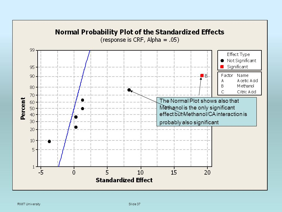 RMIT UniversitySlide 37 The Normal Plot shows also that Methanol is the only significant effect but Methanol/CA interaction is probably also significant