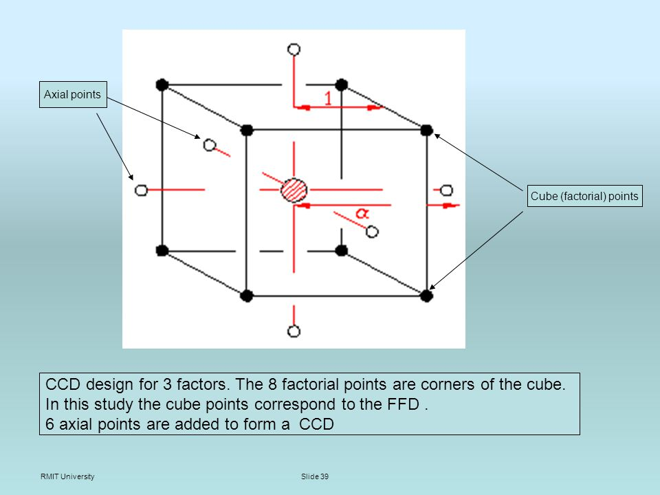 RMIT UniversitySlide 39 CCD design for 3 factors. The 8 factorial points are corners of the cube.