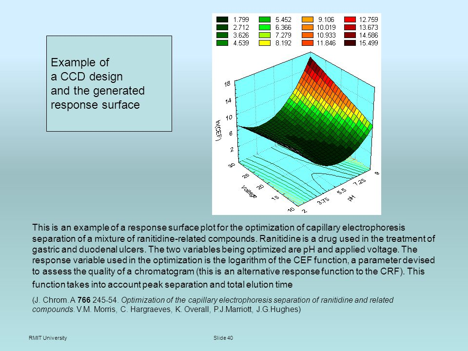 RMIT UniversitySlide 40 This is an example of a response surface plot for the optimization of capillary electrophoresis separation of a mixture of ranitidine-related compounds.