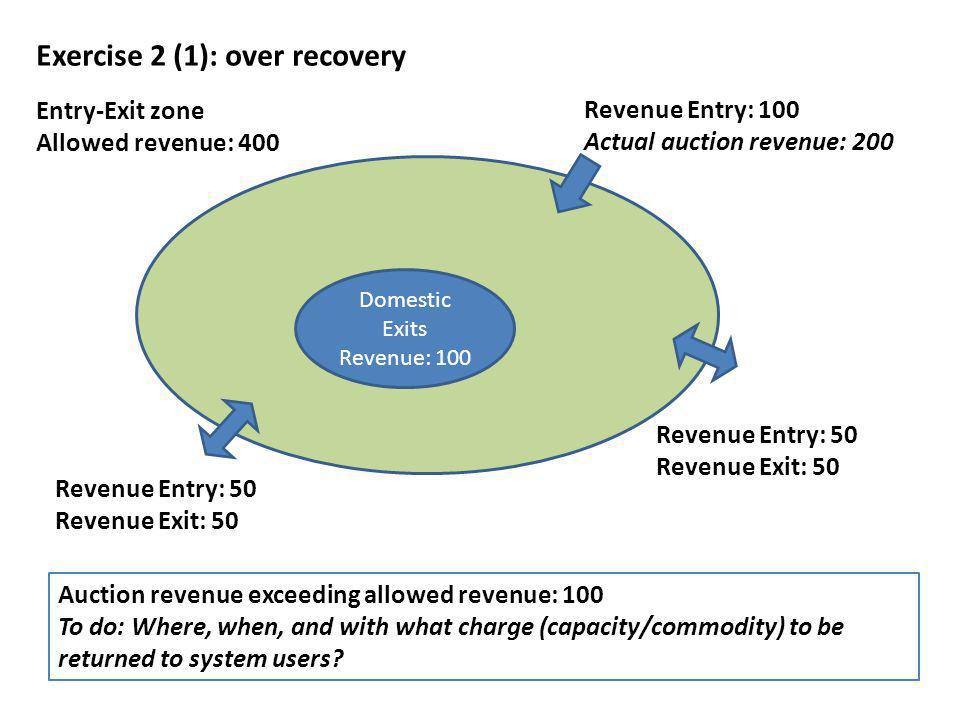 Entry-Exit zone Allowed revenue: 400 Domestic Exits Revenue: 100 Revenue Entry: 100 Actual auction revenue: 200 Revenue Entry: 50 Revenue Exit: 50 Rev