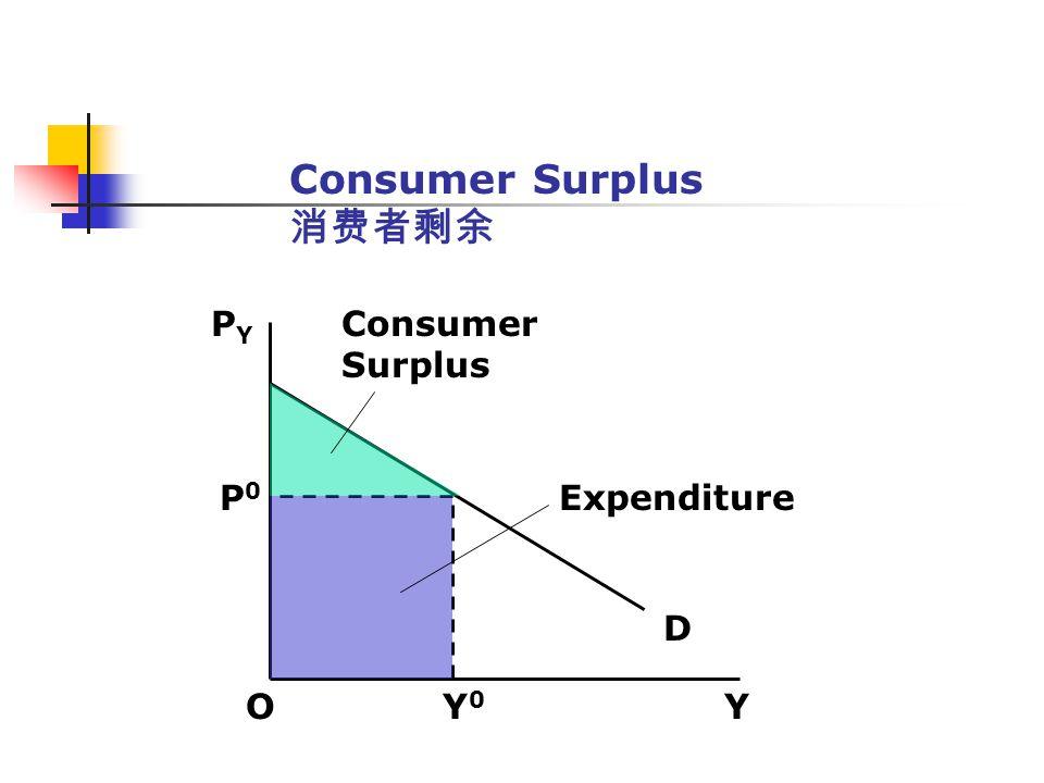 Consumer Surplus O Y 0 Y PYPY D P0P0 Expenditure Consumer Surplus