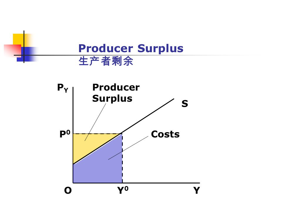 Producer Surplus O Y 0 Y PYPY S P0P0 Costs Producer Surplus