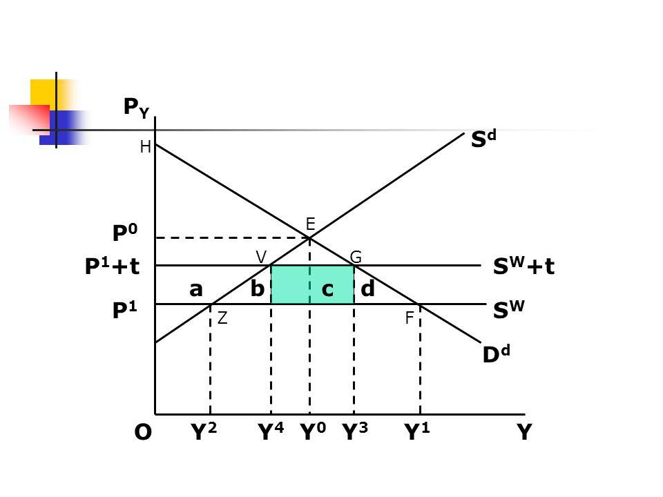 O Y 2 Y 4 Y 0 Y 3 Y 1 Y PYPY P1P1 P0P0 P1+tP1+t H ZF E VG SW+tSW+t SWSW ab c d DdDd SdSd