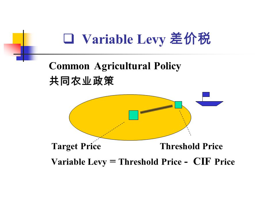 Variable Levy Common Agricultural Policy Target Price Threshold Price Variable Levy = Threshold Price - CIF Price