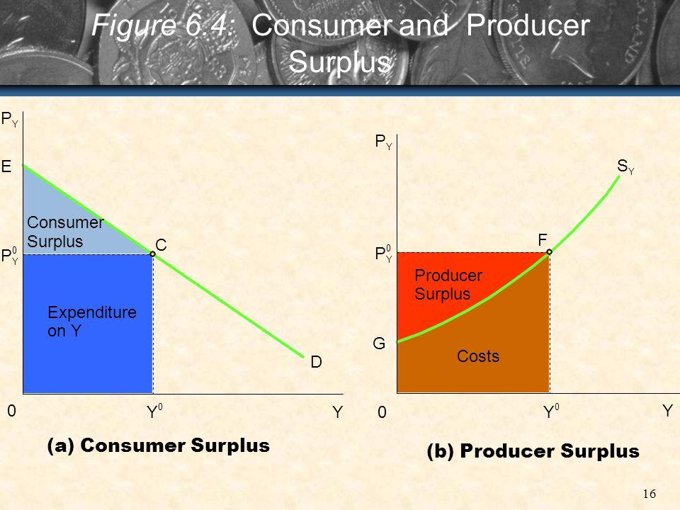 16 Figure 6.4: Consumer and Producer Surplus 0 P Y E P Y Expenditure on Y Consumer Surplus C D YY 0 0 0 P 0 Y P Y G F Producer Surplus Costs Y Y 0 S Y
