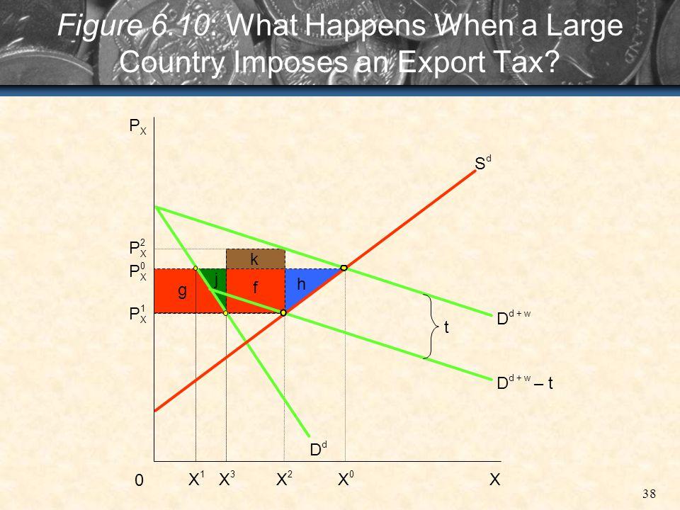 38 Figure 6.10: What Happens When a Large Country Imposes an Export Tax? 0 X 1 P 2 X P 0 X P 1 X P X X 3 X 2 X 0 g j f k h D d D d + w – t D t S d X