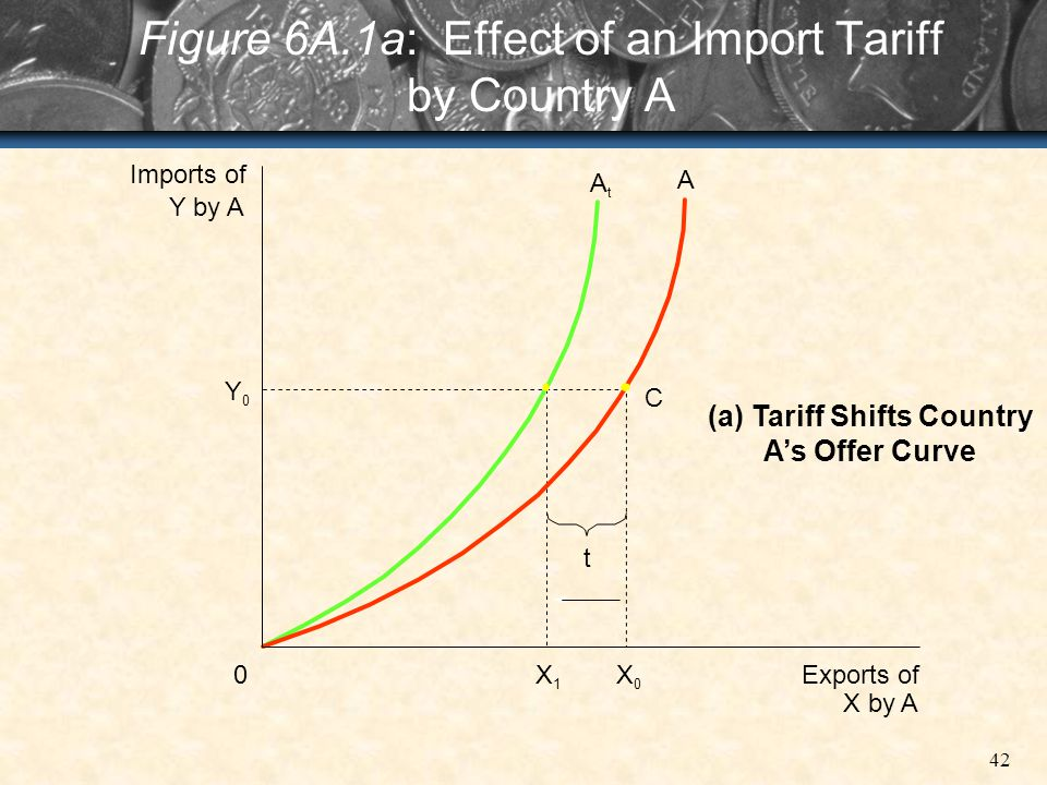 42 Figure 6A.1a: Effect of an Import Tariff by Country A 0 Y 0 Imports of Y by A X 0 X 1 Exports of X by A C t A t A (a) Tariff Shifts Country As Offe
