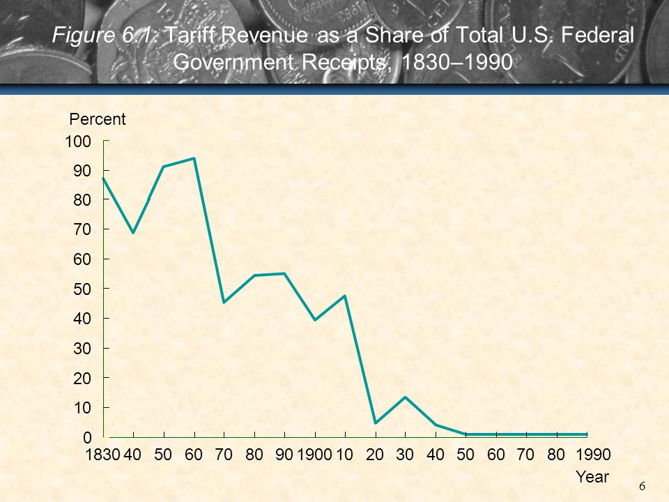 6 Figure 6.1: Tariff Revenue as a Share of Total U.S. Federal Government Receipts, 1830–1990 801830405060708090190010203040506070 Year 90 100 Percent