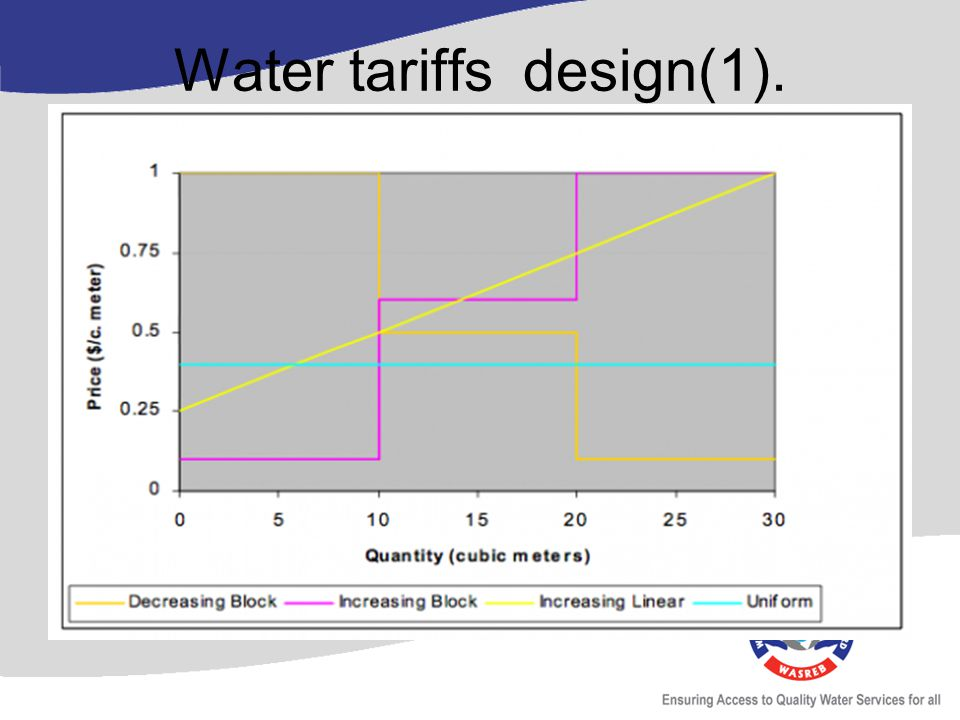 Water tariffs design(1).