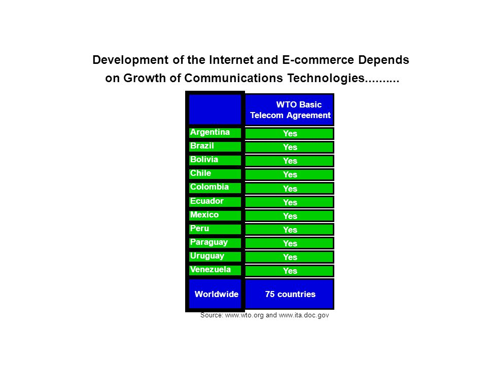 WTO Basic Telecom Agreement Argentina Yes Brazil Yes Bolivia Yes Chile Yes Colombia Yes Ecuador Yes Mexico Yes Peru Yes Paraguay Yes Uruguay Yes Venezuela Yes Worldwide 75 countries Development of the Internet and E-commerce Depends on Growth of Communications Technologies..........