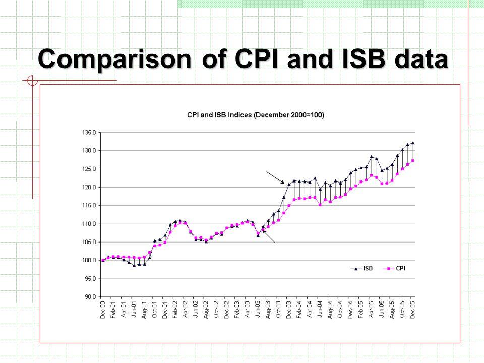 Comparison of CPI and ISB data