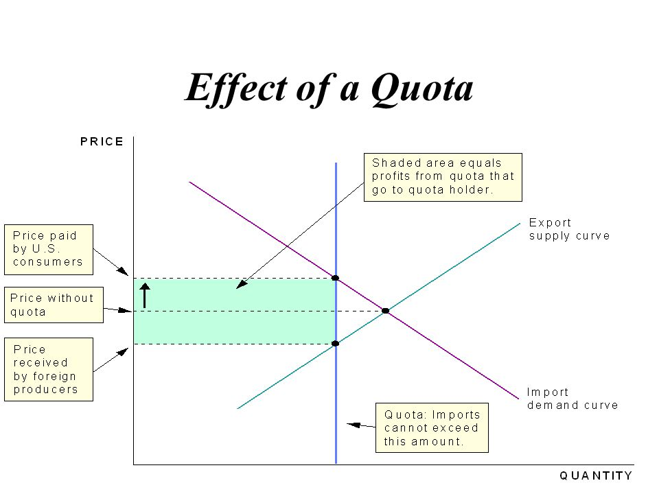 Effect of a Quota