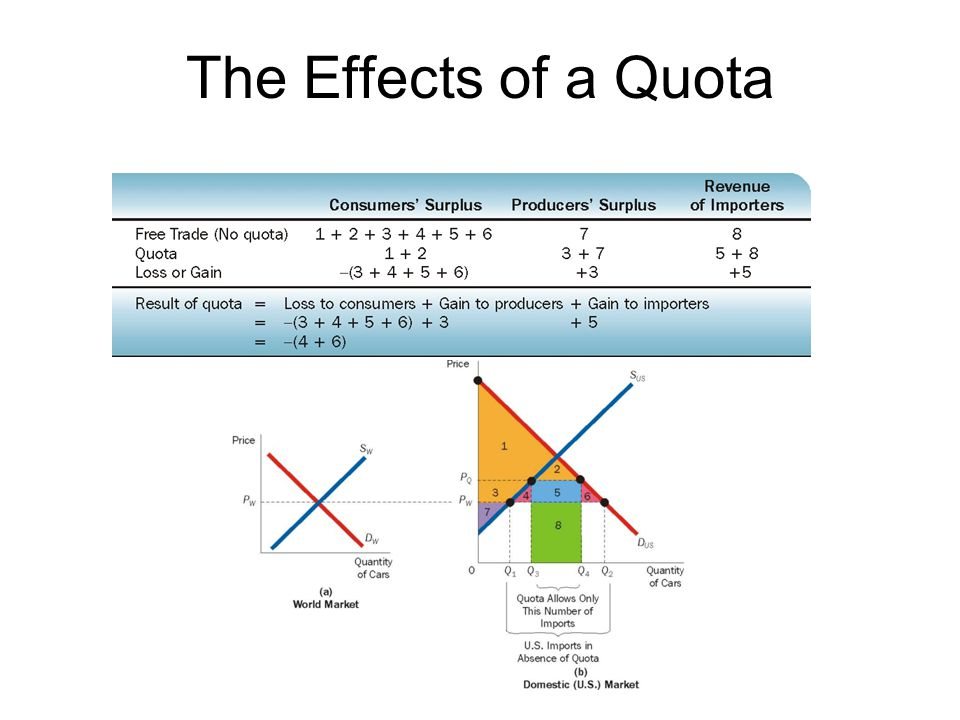 The Effects of a Quota