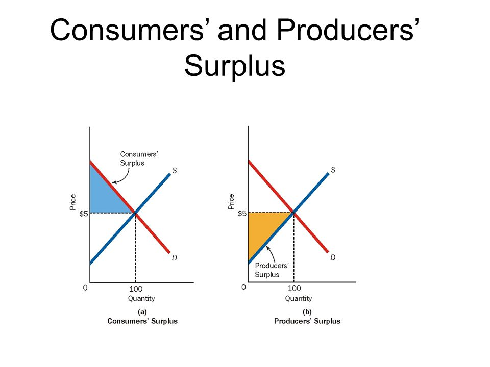 Consumers and Producers Surplus