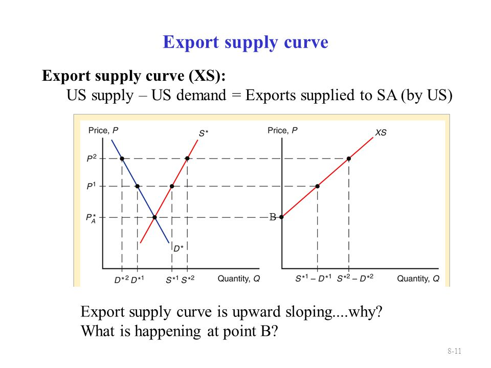 11 B Export supply curve 8-11 Export supply curve is upward sloping....why? What is happening at point B? Export supply curve (XS): US supply – US dem