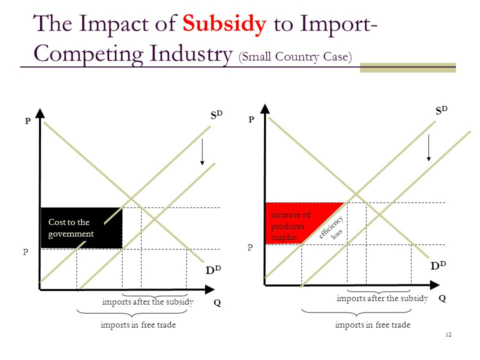 12 imports after the subsidy The Impact of Subsidy to Import- Competing Industry (Small Country Case) D Q SDSD P imports in free trade Cost to the gov