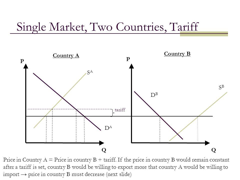 16 Single Market, Two Countries, Tariff QQ Country A Country B tariff DADA SASA SBSB DBDB P P Price in Country A = Price in country B + tariff. If the