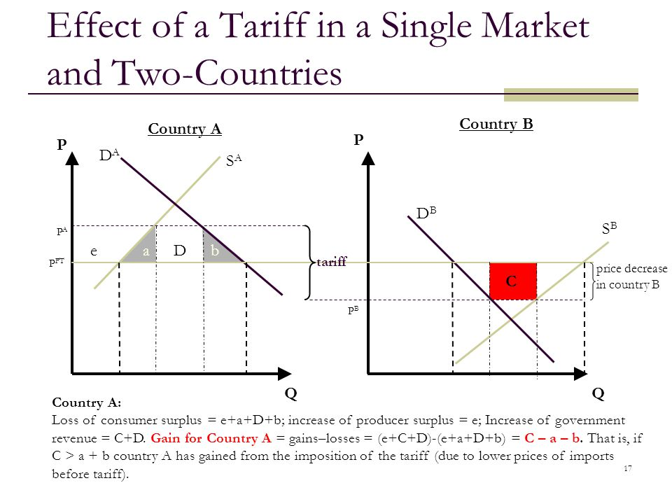 17 Effect of a Tariff in a Single Market and Two-Countries QQ Country A Country B tariff P FT PAPA PBPB DADA SASA SBSB DBDB P P ab C price decrease in