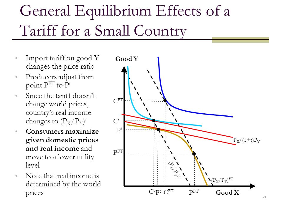 21 General Equilibrium Effects of a Tariff for a Small Country Import tariff on good Y changes the price ratio Producers adjust from point P FT to P t