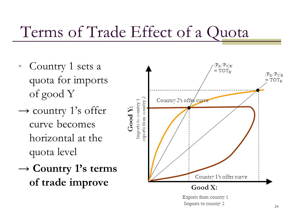 24 Terms of Trade Effect of a Quota Country 1 sets a quota for imports of good Y country 1s offer curve becomes horizontal at the quota level Country