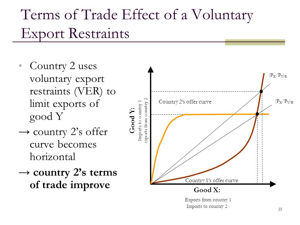 25 Terms of Trade Effect of a Voluntary Export Restraints Country 2 uses voluntary export restraints (VER) to limit exports of good Y country 2s offer