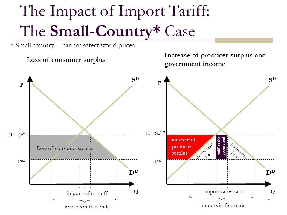 9 imports after tariff The Impact of Import Tariff: The Small-Country* Case D Q SDSD P int (1+τ)P int imports in free trade increase of producer surpl