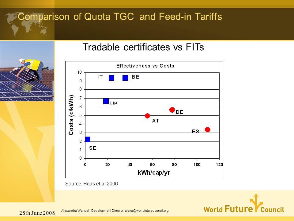 28th June 2008 Alexandra Wandel | Development Director| alexa@worldfuturecouncil.org Source: Haas et al 2006 Tradable certificates vs FITs Comparison of Quota TGC and Feed-in Tariffs