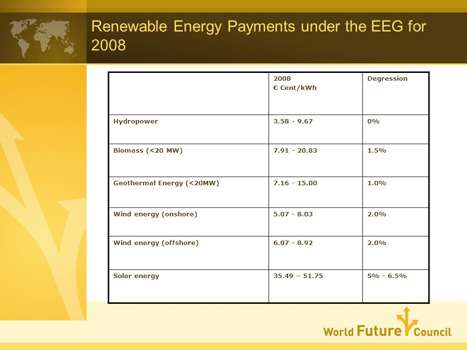 Renewable Energy Payments under the EEG for 2008 2008 Cent/kWh Degression Hydropower3.58 - 9.670% Biomass (<20 MW)7.91 - 20.831.5% Geothermal Energy (<20MW)7.16 - 15.001.0% Wind energy (onshore)5.07 - 8.032.0% Wind energy (offshore)6.07 - 8.922.0% Solar energy35.49 – 51.755% - 6.5%
