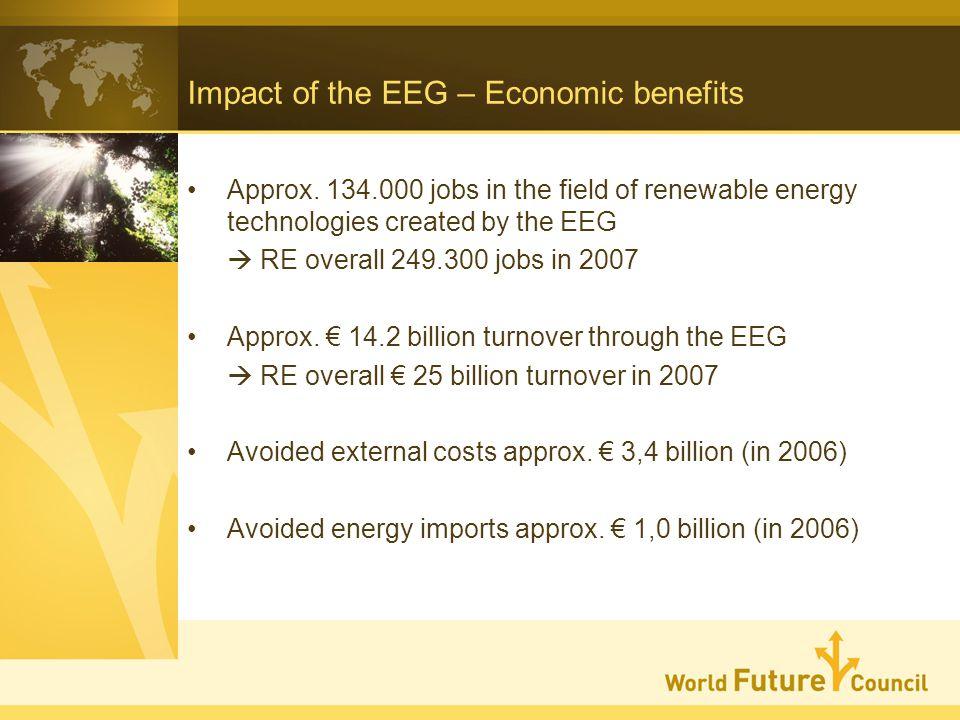 Impact of the EEG – Economic benefits Approx.